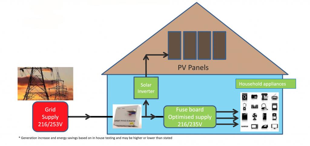 Orbit PVVO Enhance diagram