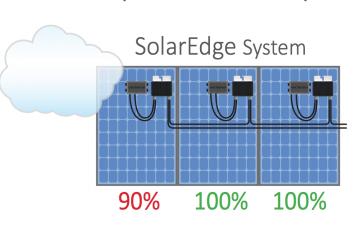 SolarEdge system